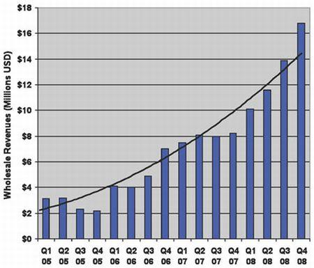 Vendite eBook quarto quadrimestre 2008 ottobre novembre dicembre