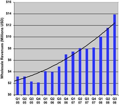 Vendite eBook terzo quadrimestre 2008