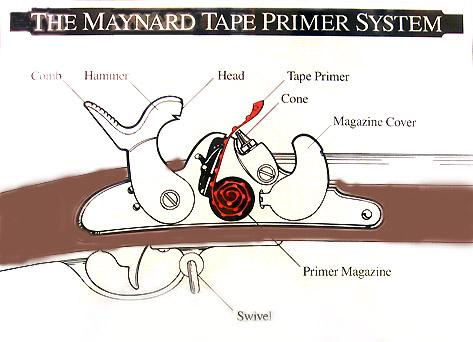 maynard_tape_primer_system