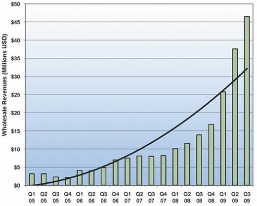 Trade Stats_Q1_05_Q3_09