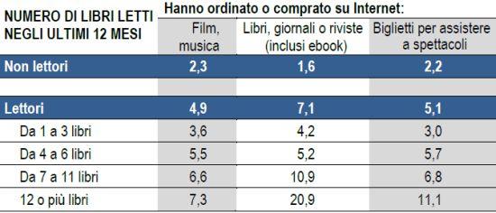 Istat_acquisti_internet_lettura_2010-2011_crop
