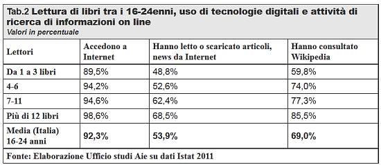 lettura_web_wiikipedia_2011_rapporto_AIE