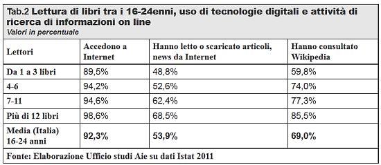 lettura_web_wiikipedia_2011_rapporto_AIE