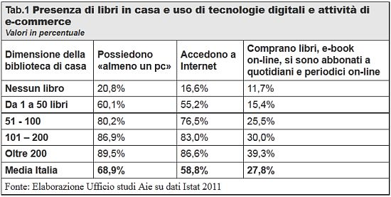 libri_in_casa_ordini_web_2011_Rapporto_AIE
