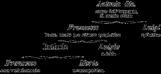 invidiabile_albero_genealogico