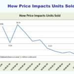Price impact Sales, Smashwords 2012
