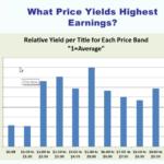 Price best Earnings eBook, 2012