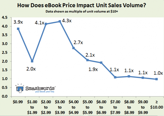 Price impact Sales, Smashwords 2013