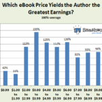 Price best Earnings eBook, 2013