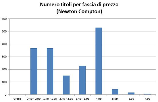 grafico_newton_prezzi_titoli