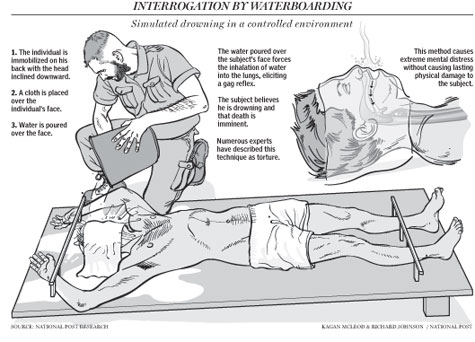 Waterboarding_howto